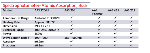 SPECTROPHOTOMETER, ATOMIC ABSORBTION (BUCK)